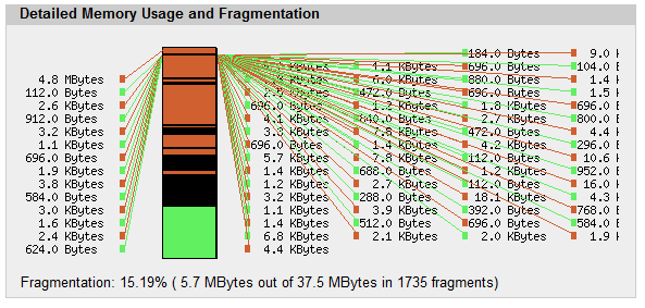 memory fragmentation chart in apc