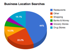 Business Location Search Percentages